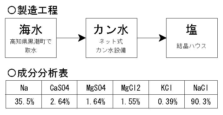 天日塩 製造工程・成分表